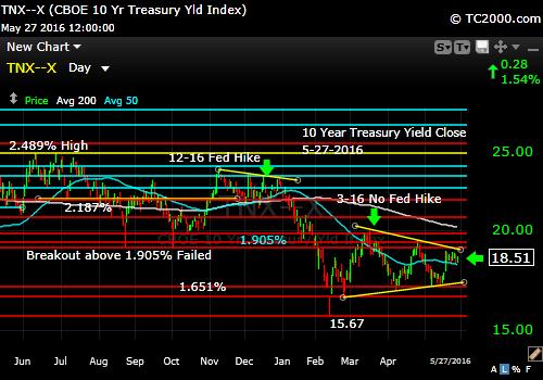 tnx-10-year-treasury-note-market-timing-chart-2016-05-27-close