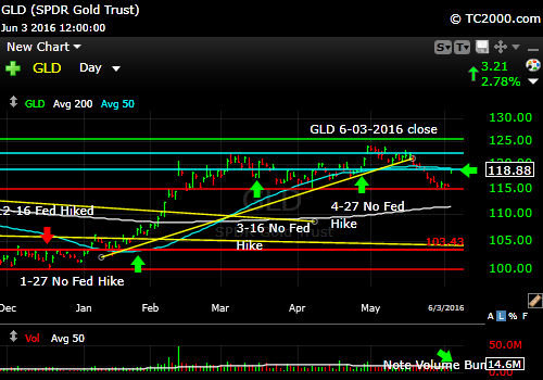 gld-gold-etf-market-timing-chart-2016-06-03-close