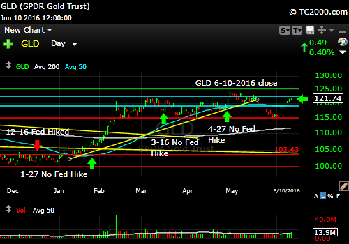 gld-gold-etf-market-timing-chart-2016-06-10-close