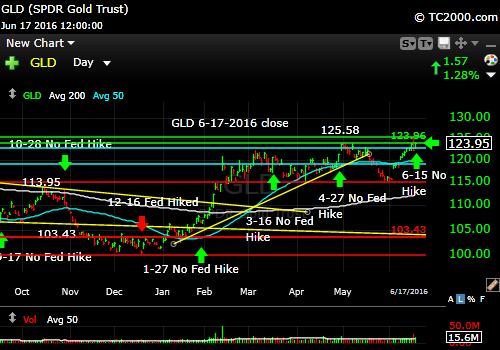 gld-gold-etf-market-timing-chart-2016-06-17-close