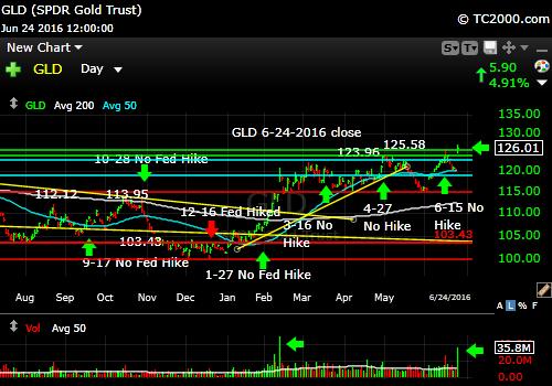 gld-gold-etf-market-timing-chart-2016-06-24-close