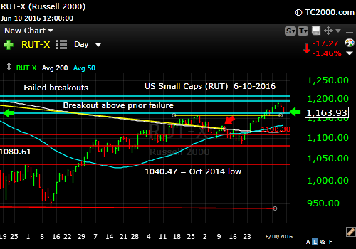 rut-small cap-index-market-timing-chart-2016-06-10-close
