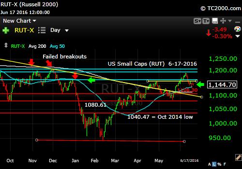 rut-small cap-index-market-timing-chart-2016-06-17-close
