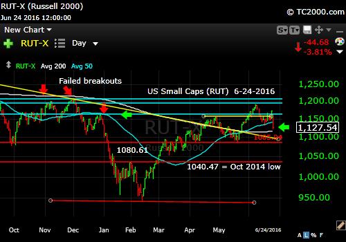 rut-small cap-index-market-timing-chart-2016-06-24-close