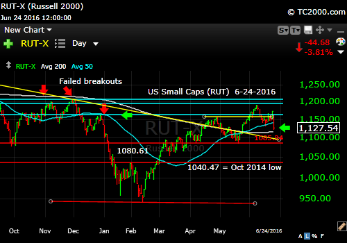 rut-small cap-index-market-timing-chart-2016-06-24-close