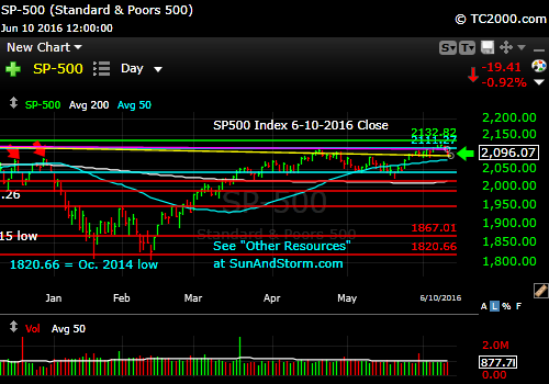 sp500-index-market-timing-chart-2016-06-10-close