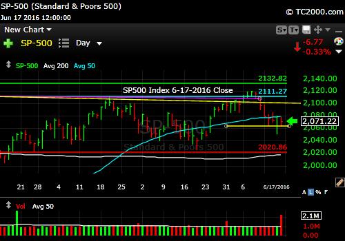 sp500-index-market-timing-chart-2016-06-17-close