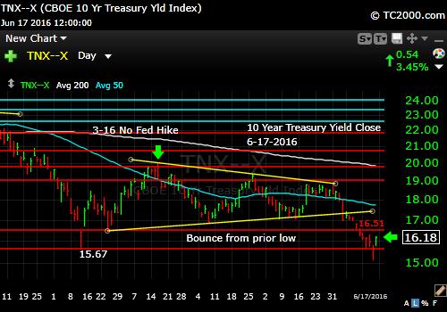 tnx-10-year-treasury-note-market-timing-chart-2016-06-17-close
