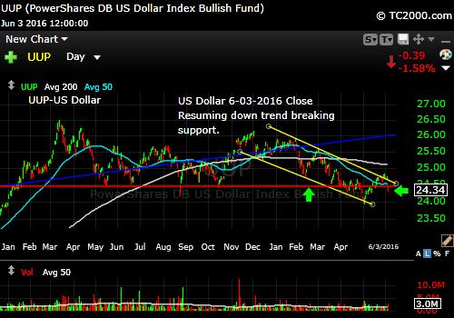 uup-us-dollar-market-timing-chart-2016-06-03-close
