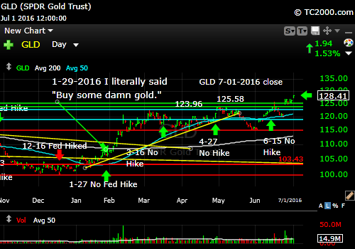 gld-etf-market-timing-chart-2016-07-01-close