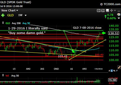 gld-etf-market-timing-chart-2016-07-08-close