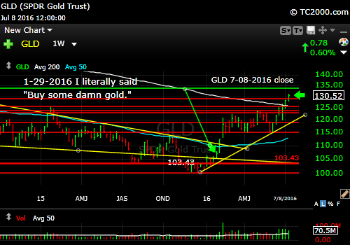 gld-etf-market-timing-chart-2016-07-08-close