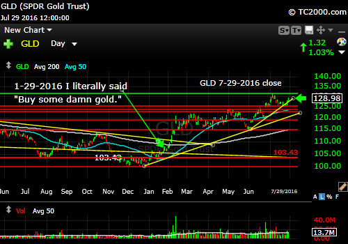 gld-etf-market-timing-chart-2016-07-29-close