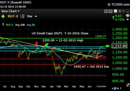 rut-small cap-index-market-timing-chart-2016-07-22-close
