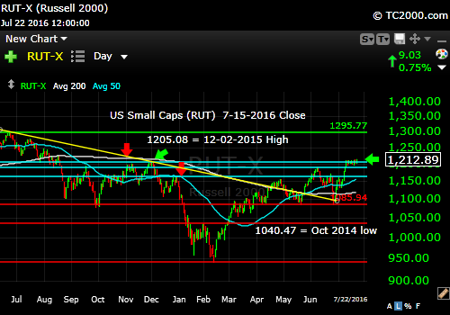 rut-small cap-index-market-timing-chart-2016-07-22-close