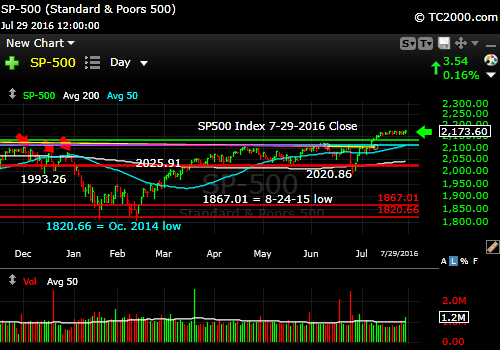 sp500-index-spx-market-timing-chart-2016-07-29-close