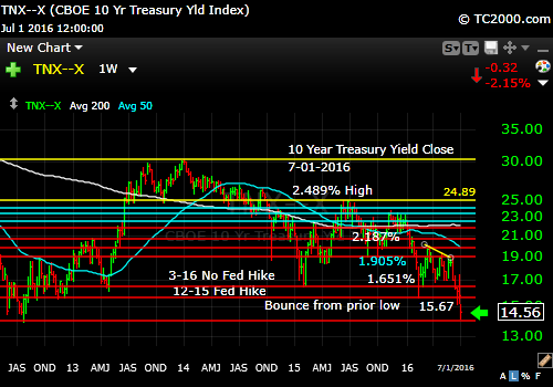 tnx-10-year-treasury-note-market-timing-chart-2016-07-01-close