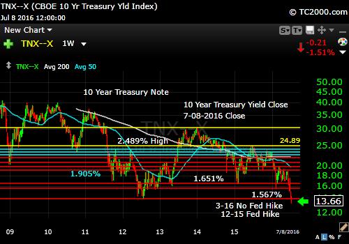 tnx-10-year-treasury-note-market-timing-chart-2016-07-08-close