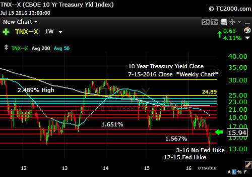 tnx-10-year-treasury-note-market-timing-chart-2016-07-15-close