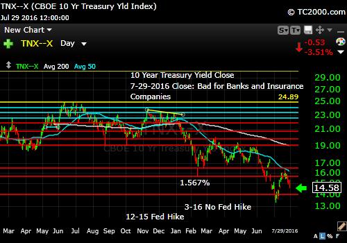 tnx-10-year-treasury-note-market-timing-chart-2016-07-29-close
