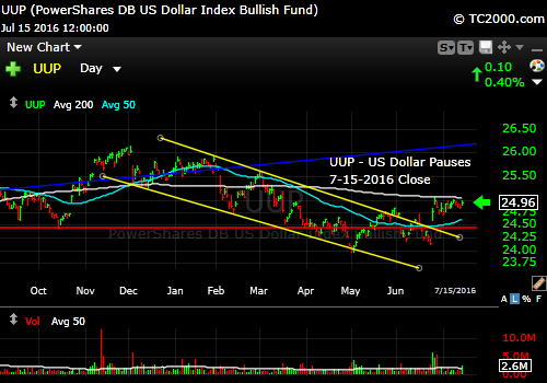 uup-us-dollar-index-etf-market-timing-chart-2016-07-15-close