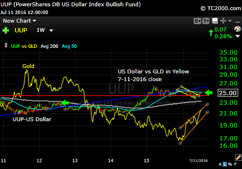 uup-us-dollar.vs-gold-etf-gld-market-timing-chart-2016-07-11-close