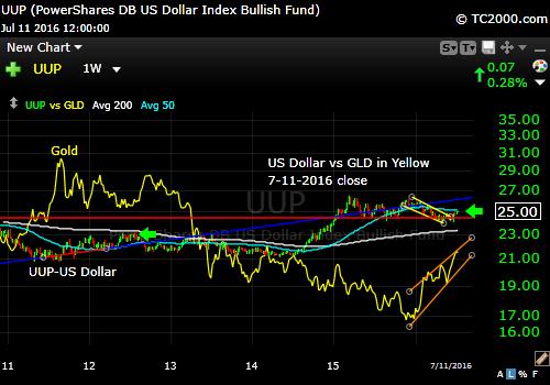 uup-us-dollar.vs-gold-etf-gld-market-timing-chart-2016-07-11-close
