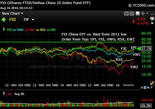 fxi-vs-epi-vwo-rsx-ewz-market-timing-chart-2016-08-16-since-2011-low