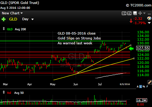 gld-etf-market-timing-chart-2016-08-05-close