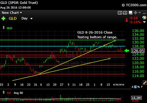 gld-etf-market-timing-chart-2016-08-26-close