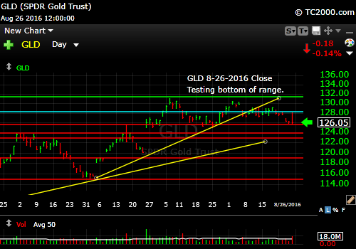 gld-etf-market-timing-chart-2016-08-26-close