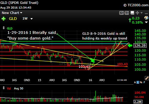 gld-etf-market-timing-chart-2016-08-29-weekly chart