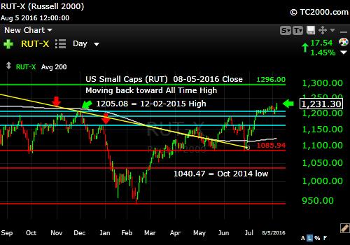 rut-small cap-index-market-timing-chart-2016-08-05-close
