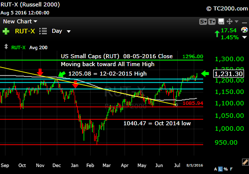 rut-small cap-index-market-timing-chart-2016-08-05-close