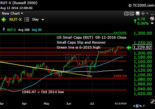 rut-small cap-index-market-timing-chart-2016-08-12-close-v2