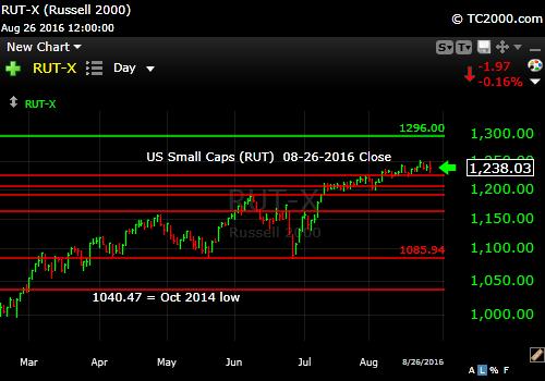 rut-small cap-index-market-timing-chart-2016-08-26-close