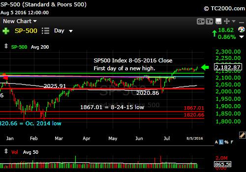 sp500-index-spx-market-timing-chart-2016-08-05-close