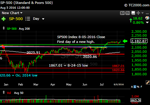sp500-index-spx-market-timing-chart-2016-08-05-close