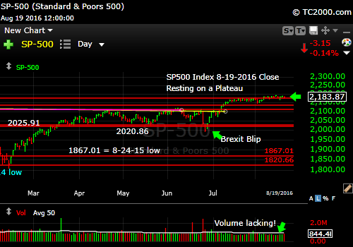 sp500-index-spx-market-timing-chart-2016-08-19-close