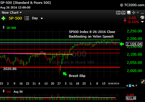 sp500-index-spx-market-timing-chart-2016-08-26-close