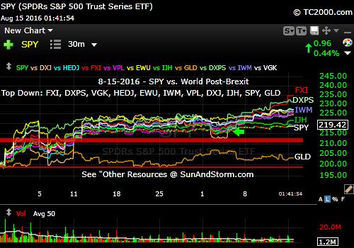 spy-vs-fxi-dxps-vgk-hedj-ewu-iwm-vpl-dxj-ijh-gld-market-timing-chart-2016-08-15-141pm