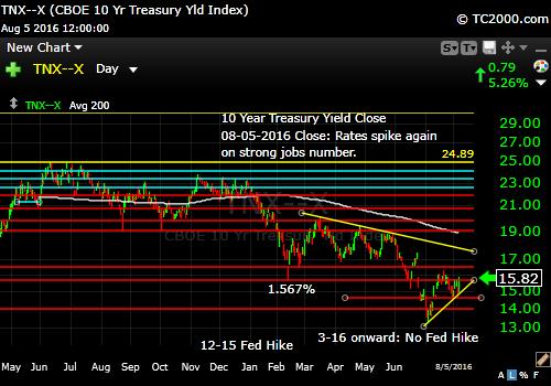 tnx-10-year-treasury-note-market-timing-chart-2016-08-05-close