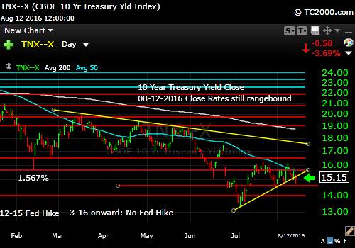 tnx-10-year-treasury-note-market-timing-chart-2016-08-12-close-v2