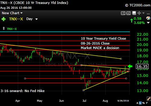 tnx-10-year-treasury-note-market-timing-chart-2016-08-26-close