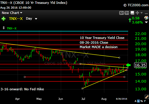 tnx-10-year-treasury-note-market-timing-chart-2016-08-26-close