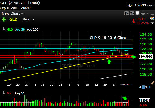 gld-etf-market-timing-chart-2016-09-16-close