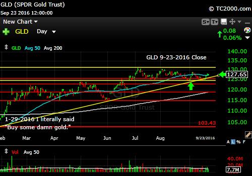 gld-etf-market-timing-chart-2016-09-23-close