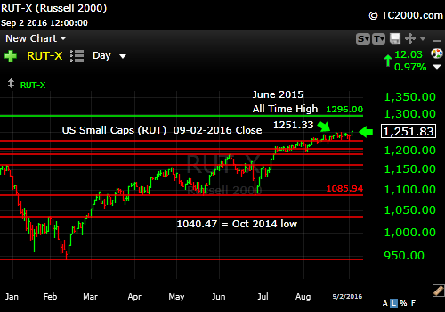 rut-small cap-index-market-timing-chart-2016-09-02-close