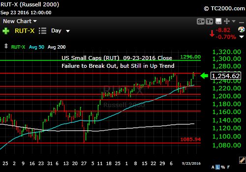 rut-small-cap-index-market-timing-chart-2016-09-23-close
