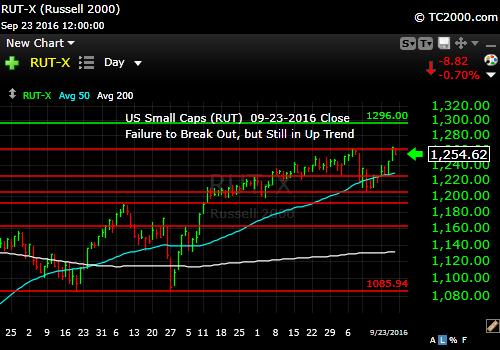 rut-small-cap-index-market-timing-chart-2016-09-23-close